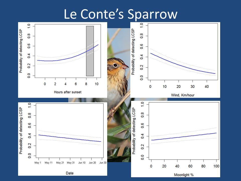 Le Contes Sparrow