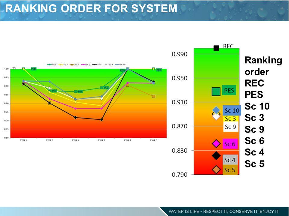 RANKING ORDER FOR SYSTEM Ranking order REC PES Sc 10 Sc 3 Sc 9 Sc 6 Sc 4 Sc 5