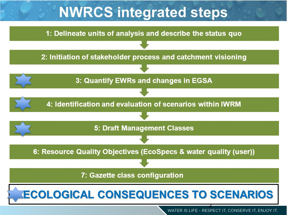 2 NWRCS integrated steps 7: Gazette class configuration 6: Resource Quality Objectives (EcoSpecs & water quality (user)) 5: Draft Management Classes 4