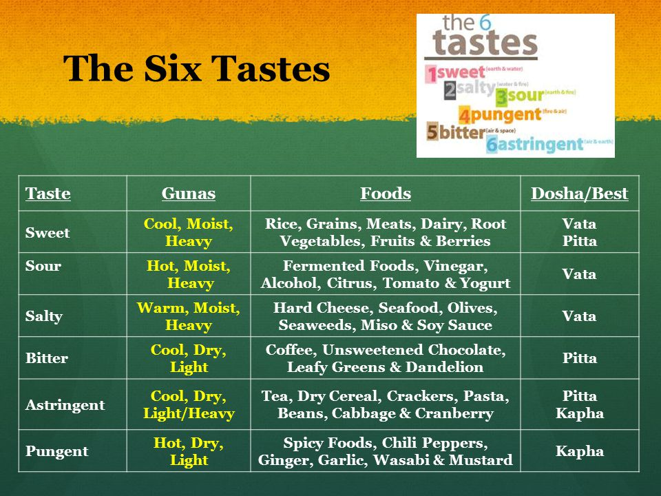 The Six Tastes TasteGunasFoodsDosha/Best Sweet Cool, Moist, Heavy Rice, Grains, Meats, Dairy, Root Vegetables, Fruits & Berries Vata Pitta SourHot, Mo