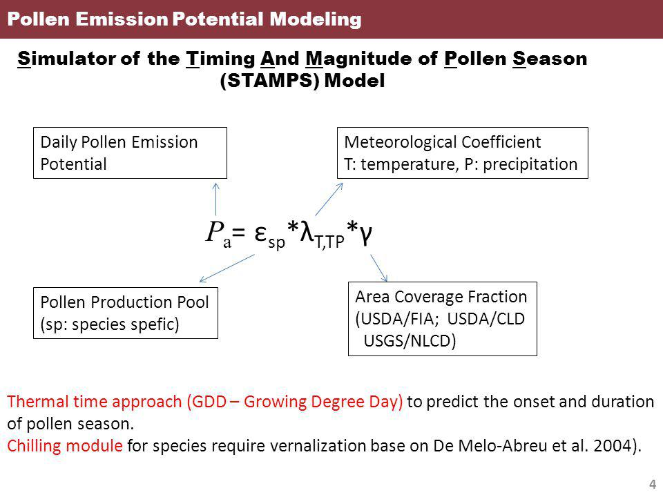Pollen Emission Potential with Climate Change 15 Current Decades 1995-2004 Future Decades 2045-2054 Current Decades 1995-2004 Future Decades 2045-2054