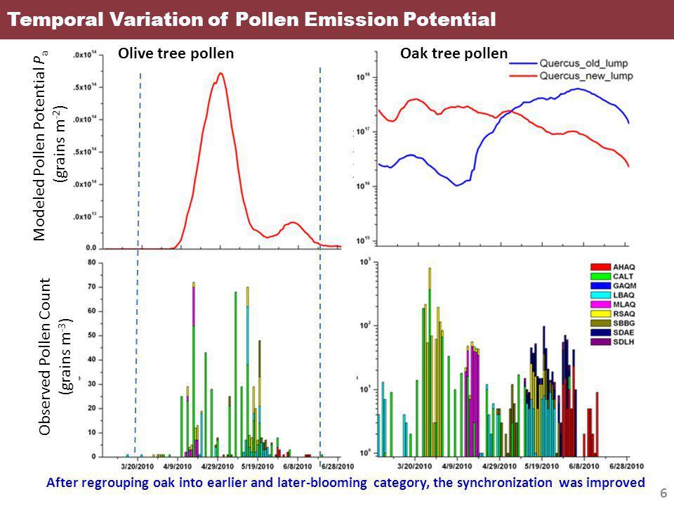 Pollen Emission Flux E p 7 Pollen emission potential (grain/m 2 ) canopy height (m) Time conversion factor Friction velocity (m/s) Hourly Pollen emission (grains/m 2 /hr) Wind effect scale factor [0 1]