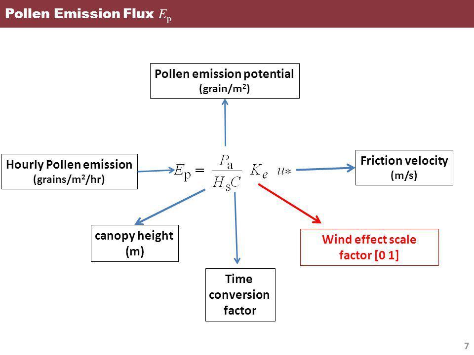 Pollen Emission Flux Wind Factor 8 wind tunnel studies for sand erosion empirical threshold wind speed (Helbig et al., 2004)