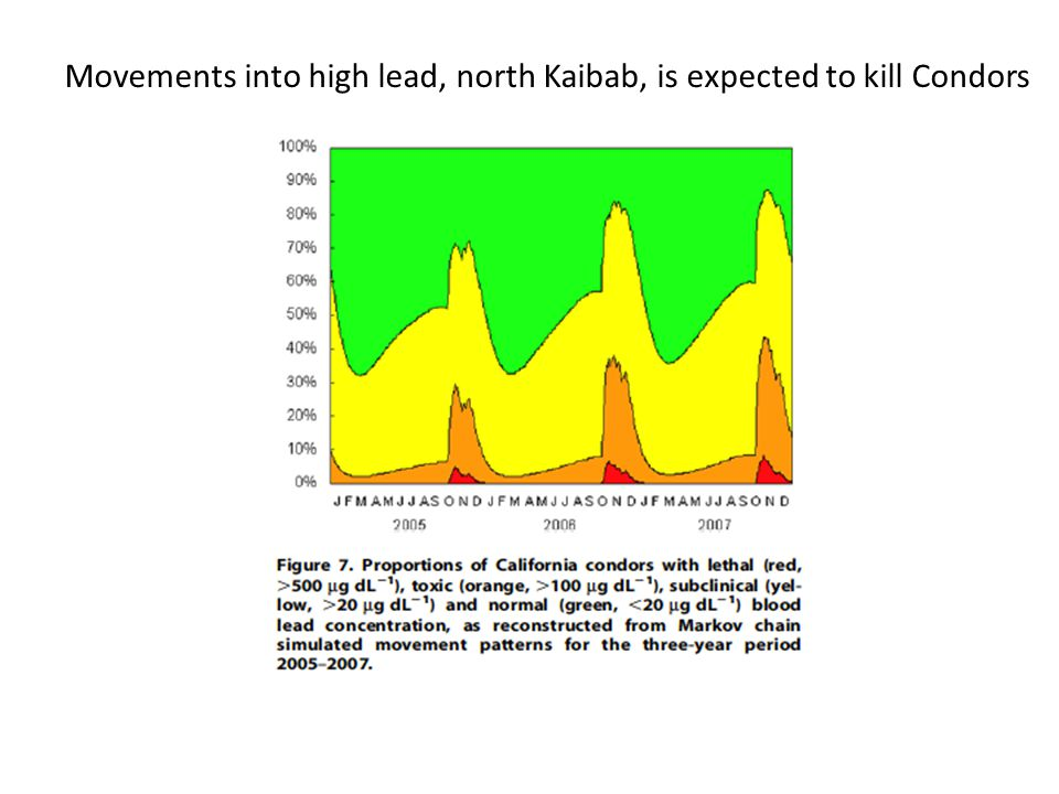 Movements into high lead, north Kaibab, is expected to kill Condors