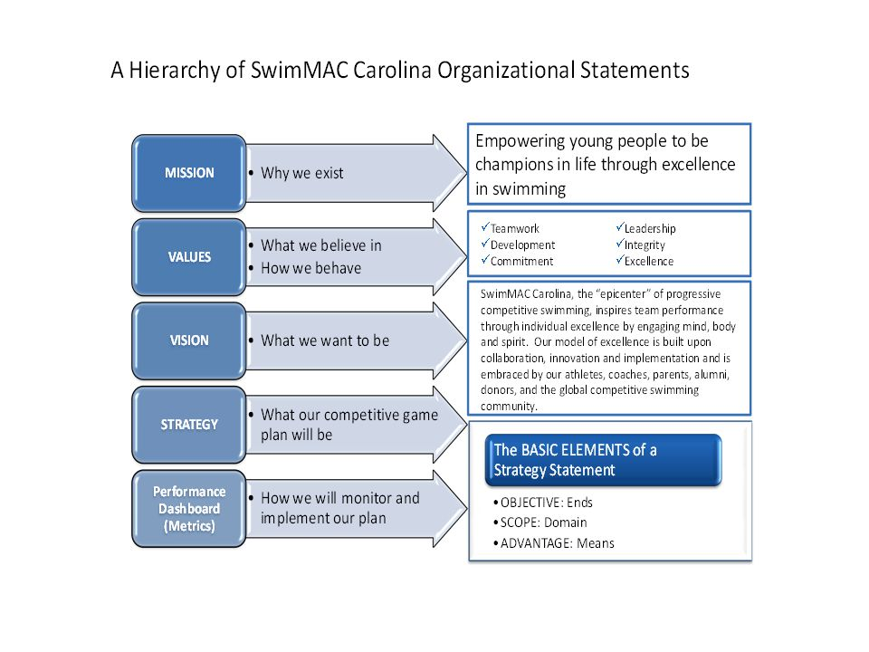 SwimMACs Stakeholders How S-P-I-C-E are we.