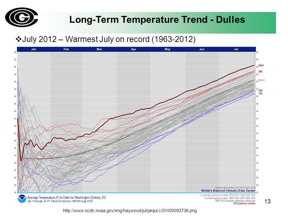 Long-Term Temperature Trend - Dulles July 2012 – Warmest July on record (1963-2012) 13 http://www.ncdc.noaa.gov/img/haywood/jul/janjul.USW00093738.png
