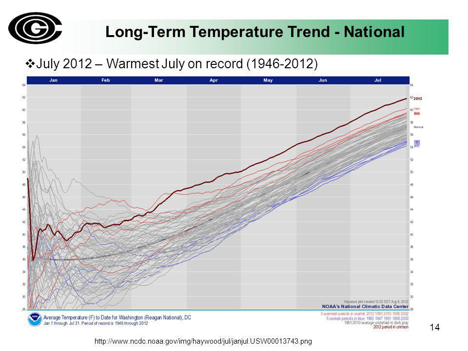 Long-Term Temperature Trend - National July 2012 – Warmest July on record (1946-2012) 14 http://www.ncdc.noaa.gov/img/haywood/jul/janjul.USW00013743.png