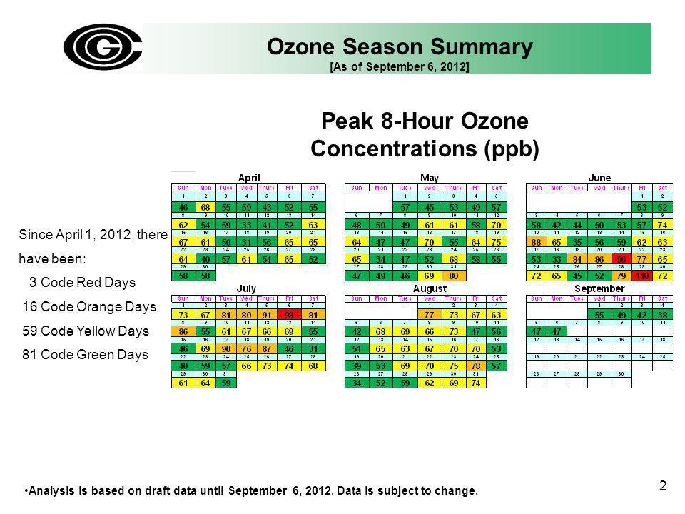 Ozone Season Summary [As of September 6, 2012] Peak 8-Hour Ozone Concentrations (ppb) Analysis is based on draft data until September 6, 2012. Data is