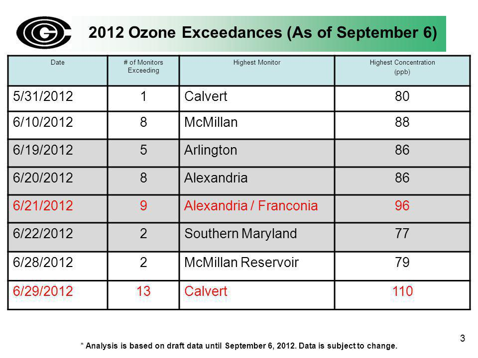 2012 Ozone Exceedances (As of September 6) Date# of Monitors Exceeding Highest MonitorHighest Concentration (ppb) 5/31/20121Calvert80 6/10/20128McMillan88 6/19/20125Arlington86 6/20/20128Alexandria86 6/21/20129Alexandria / Franconia96 6/22/20122Southern Maryland77 6/28/20122McMillan Reservoir79 6/29/201213Calvert110 * Analysis is based on draft data until September 6, 2012.