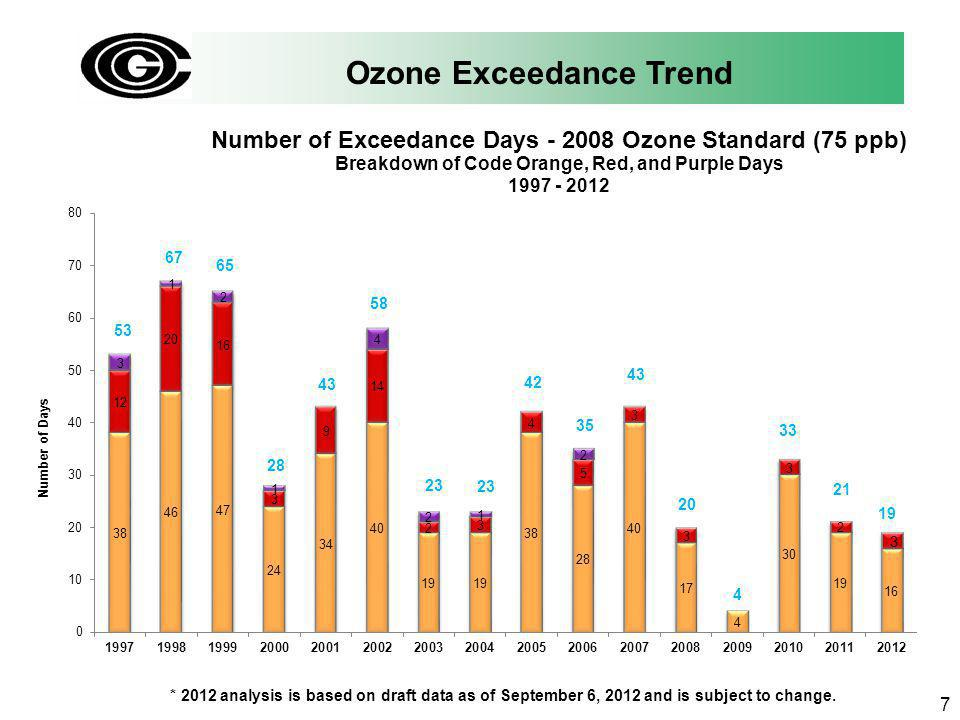 Ozone Exceedance Trend 7 * 2012 analysis is based on draft data as of September 6, 2012 and is subject to change.