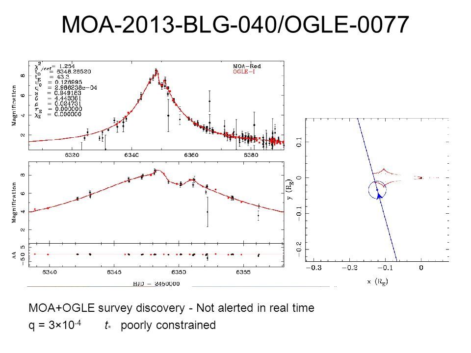 MOA-2013-BLG-040/OGLE-0077 MOA+OGLE survey discovery - Not alerted in real time q = 3×10 -4 t * poorly constrained