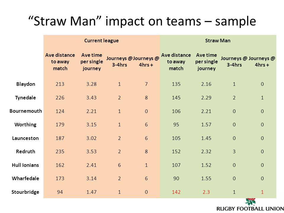 Straw Man impact on teams – sample Current leagueStraw Man Ave distance to away match Ave time per single journey Journeys @ 3-4hrs Journeys @ 4hrs + Ave distance to away match Ave time per single journey Journeys @ 3-4hrs Journeys @ 4hrs + Blaydon 2133.28171352.1610 Tynedale2263.43281452.2921 Bournemouth 1242.21101062.2100 Worthing1793.1516951.5700 Launceston1873.02261051.4500 Redruth2353.53281522.3230 Hull Ionians1622.41611071.5200 Wharfedale1733.1426901.5500 Stourbridge941.47101422.311