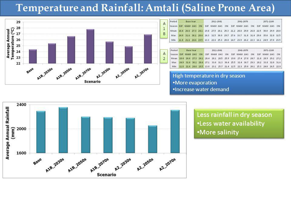 Temperature and Rainfall: Amtali (Saline Prone Area) High temperature in dry season More evaporation Increase water demand High temperature in dry season More evaporation Increase water demand Less rainfall in dry season Less water availability More salinity Less rainfall in dry season Less water availability More salinity A1BA1B A1BA1B A2A2 A2A2