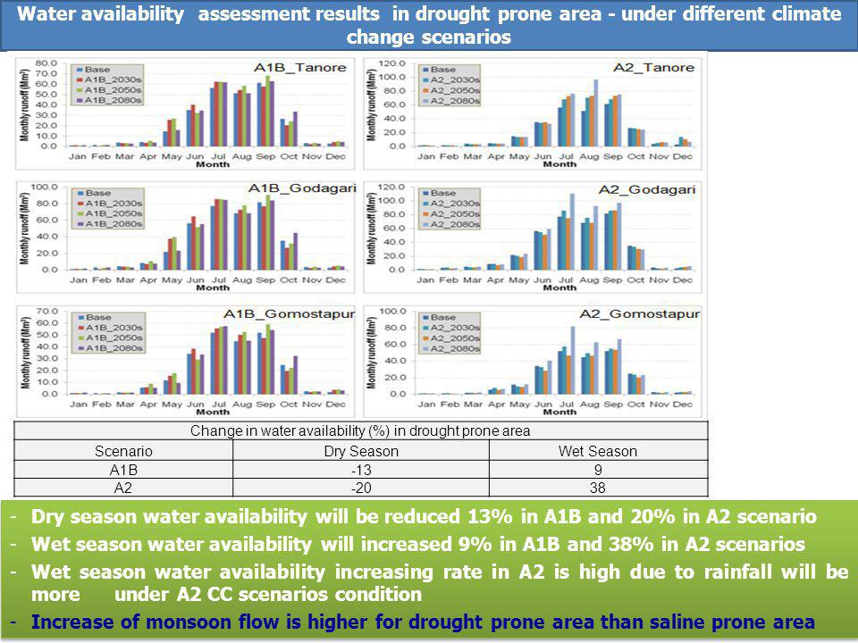 Water availability assessment results in drought prone area - under different climate change scenarios Change in water availability (%) in drought prone area ScenarioDry SeasonWet Season A1B-139 A2-2038 -Dry season water availability will be reduced 13% in A1B and 20% in A2 scenario -Wet season water availability will increased 9% in A1B and 38% in A2 scenarios -Wet season water availability increasing rate in A2 is high due to rainfall will be more under A2 CC scenarios condition -Increase of monsoon flow is higher for drought prone area than saline prone area -Dry season water availability will be reduced 13% in A1B and 20% in A2 scenario -Wet season water availability will increased 9% in A1B and 38% in A2 scenarios -Wet season water availability increasing rate in A2 is high due to rainfall will be more under A2 CC scenarios condition -Increase of monsoon flow is higher for drought prone area than saline prone area