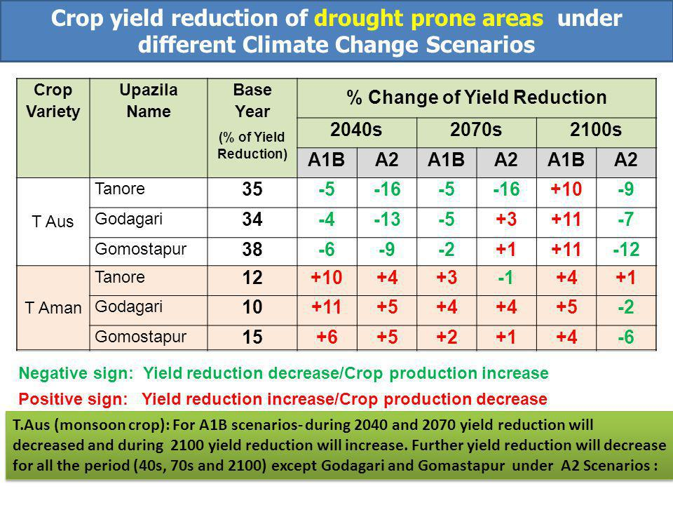 Crop Variety Upazila Name Base Year (% of Yield Reduction) % Change of Yield Reduction 2040s2070s2100s A1BA2A1BA2A1BA2 T Aus Tanore 35-5-16-5-16+10-9 Godagari 34-4-13-5+3+11-7 Gomostapur 38-6-9-2+1+11-12 T Aman Tanore 12+10+4+3+4+1 Godagari 10+11+5+4 +5-2 Gomostapur 15+6+5+2+1+4-6 Negative sign: Yield reduction decrease/Crop production increase Positive sign: Yield reduction increase/Crop production decrease Crop yield reduction of drought prone areas under different Climate Change Scenarios T.Aus (monsoon crop): For A1B scenarios- during 2040 and 2070 yield reduction will decreased and during 2100 yield reduction will increase.