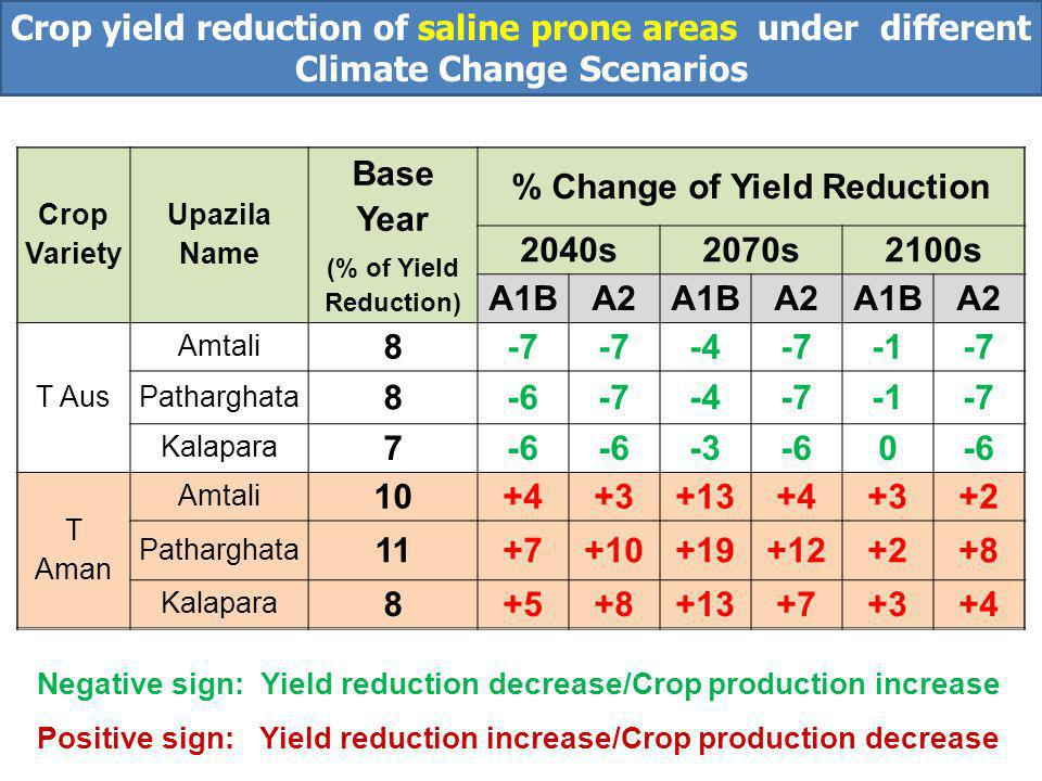 Crop Variety Upazila Name Base Year (% of Yield Reduction) % Change of Yield Reduction 2040s2070s2100s A1BA2A1BA2A1BA2 T Aus Amtali 8-7 -4-7-7 Patharghata 8-6-7-4-7-7 Kalapara 7-6 -3-60 T Aman Amtali 10+4+3+13+4+3+2 Patharghata 11+7+10+19+12+2+8 Kalapara 8+5+8+13+7+3+4 Negative sign: Yield reduction decrease/Crop production increase Positive sign: Yield reduction increase/Crop production decrease Crop yield reduction of saline prone areas under different Climate Change Scenarios