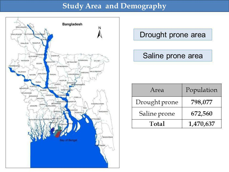 AreaPopulation Drought prone 798,077 Saline prone 672,560 Total1,470,637 Study Area and Demography Drought prone area Saline prone area