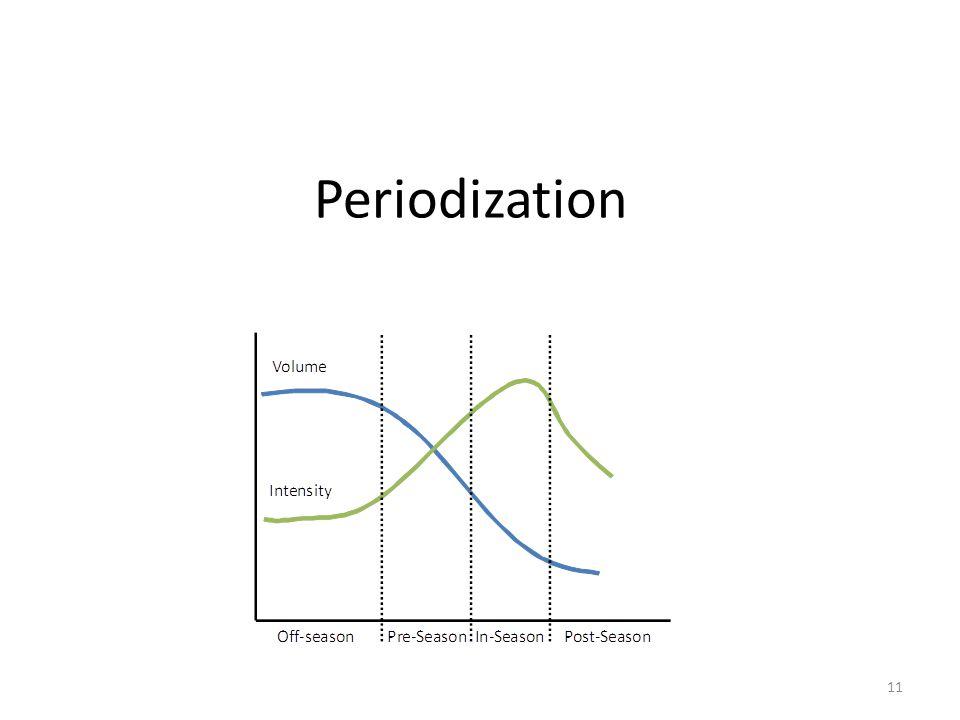 Periodization 11