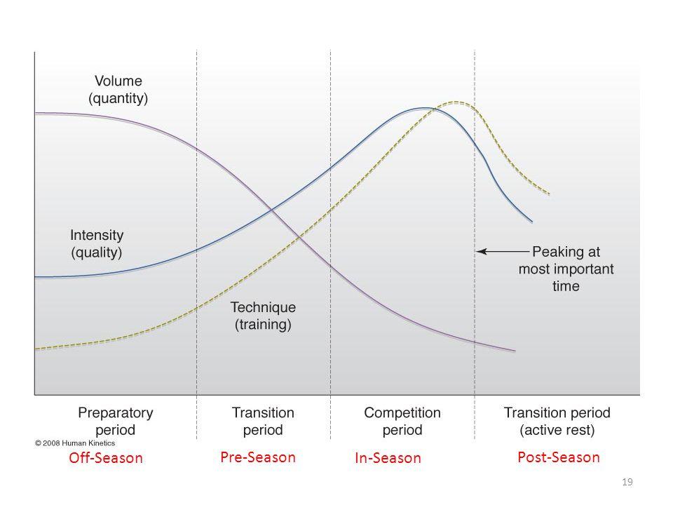 19 Off-Season Pre-Season In-Season Post-Season