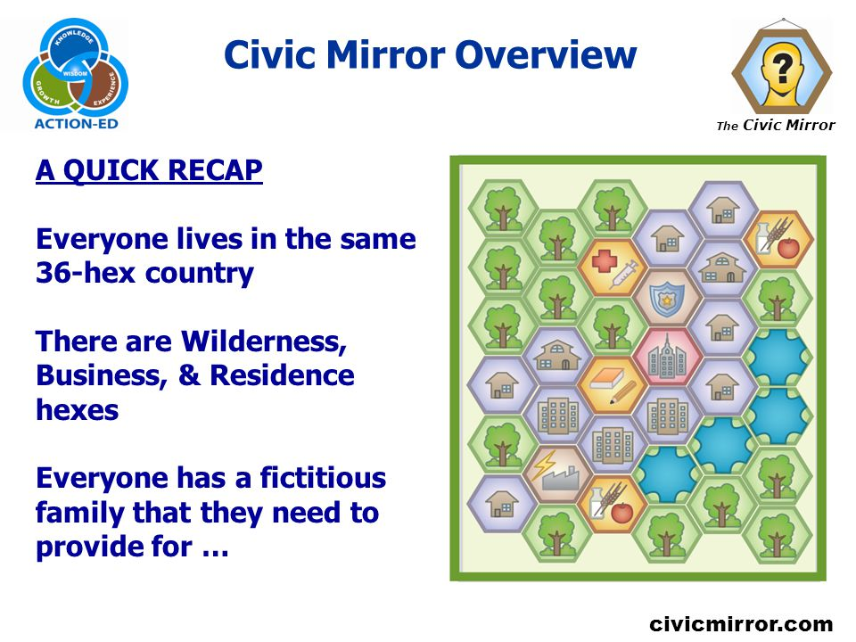 The Civic Mirror civicmirror.com Civic Mirror Overview A QUICK RECAP Everyone lives in the same 36-hex country There are Wilderness, Business, & Resid