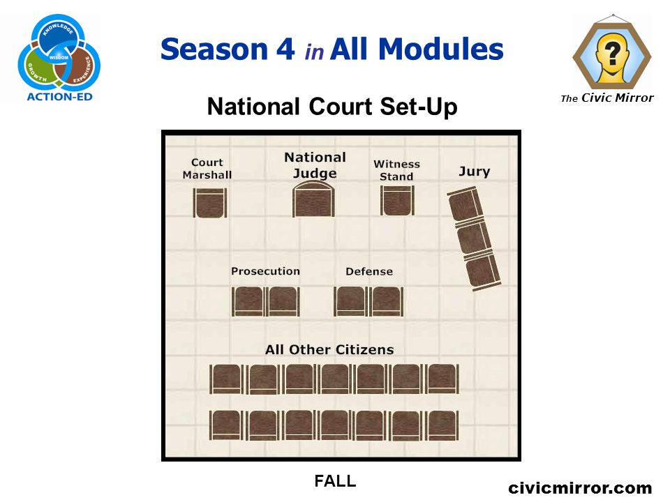 The Civic Mirror civicmirror.com Season 4 in All Modules National Court Set-Up FALL