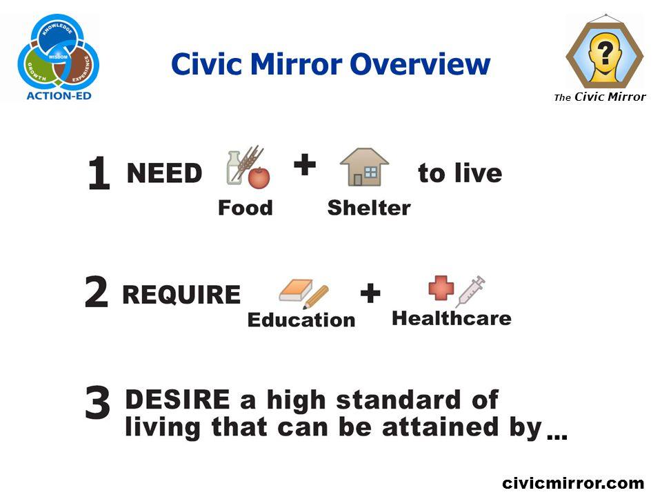 The Civic Mirror civicmirror.com Civic Mirror Overview …