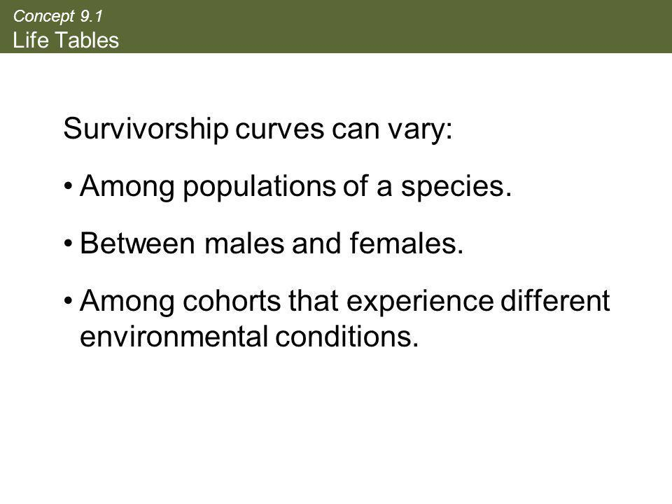 Concept 9.1 Life Tables Survivorship curves can vary: Among populations of a species. Between males and females. Among cohorts that experience differe