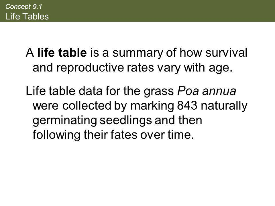 Concept 9.1 Life Tables A life table is a summary of how survival and reproductive rates vary with age. Life table data for the grass Poa annua were c