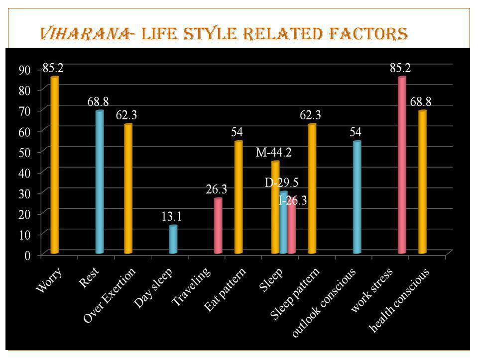 ViharaNA- Life style related factors