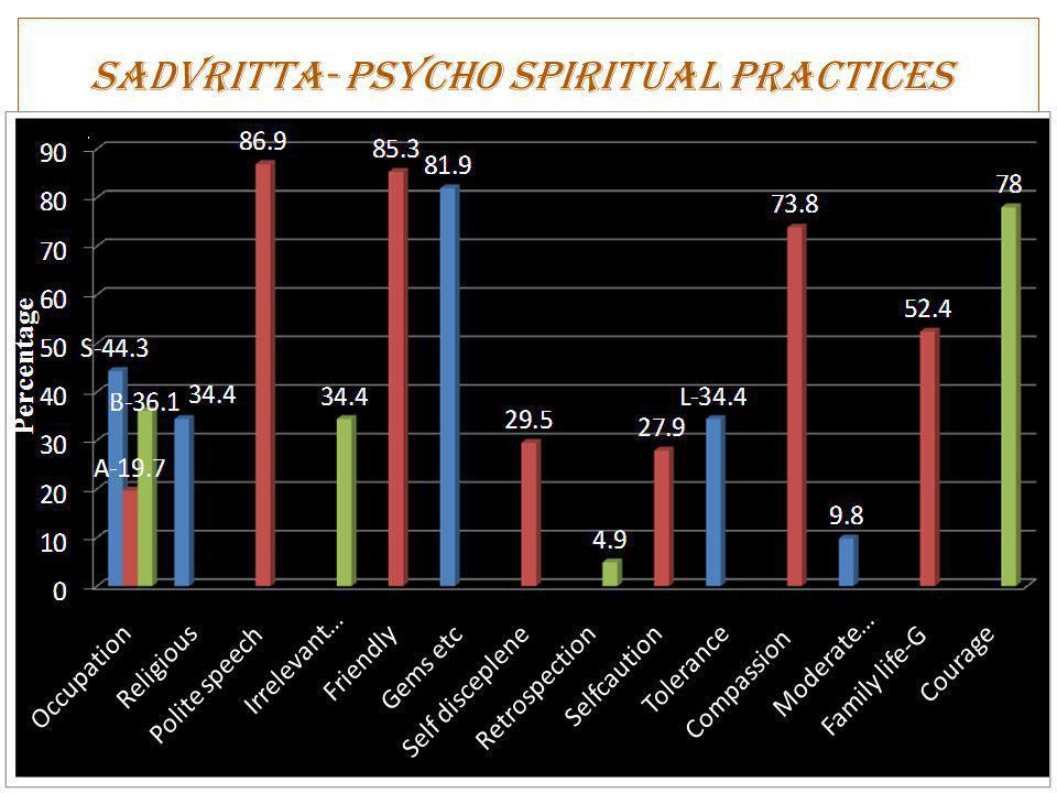 Sadvritta- Psycho Spiritual practices