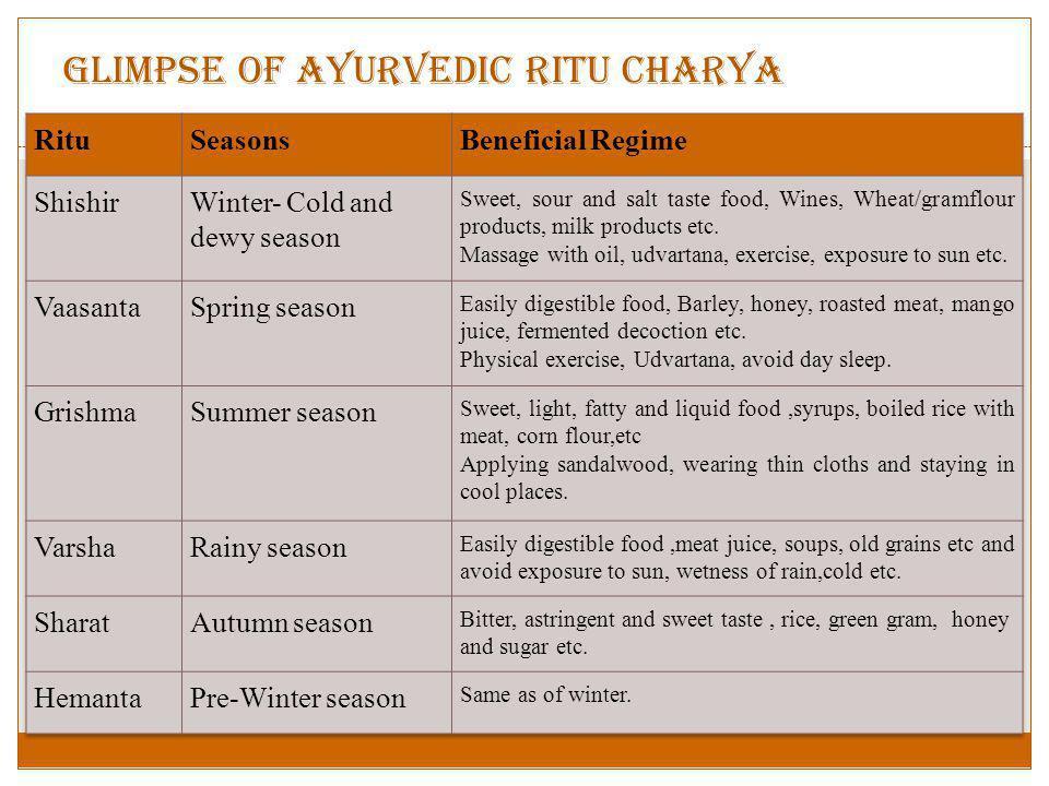 Glimpse of Ayurvedic Ritu Charya