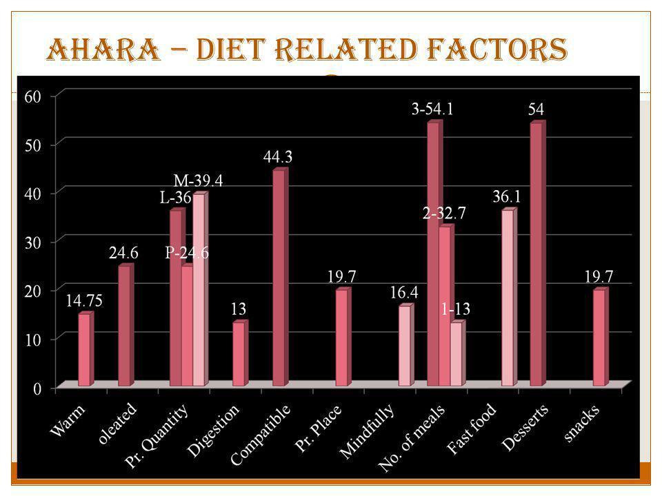 Ahara – Diet related Factors