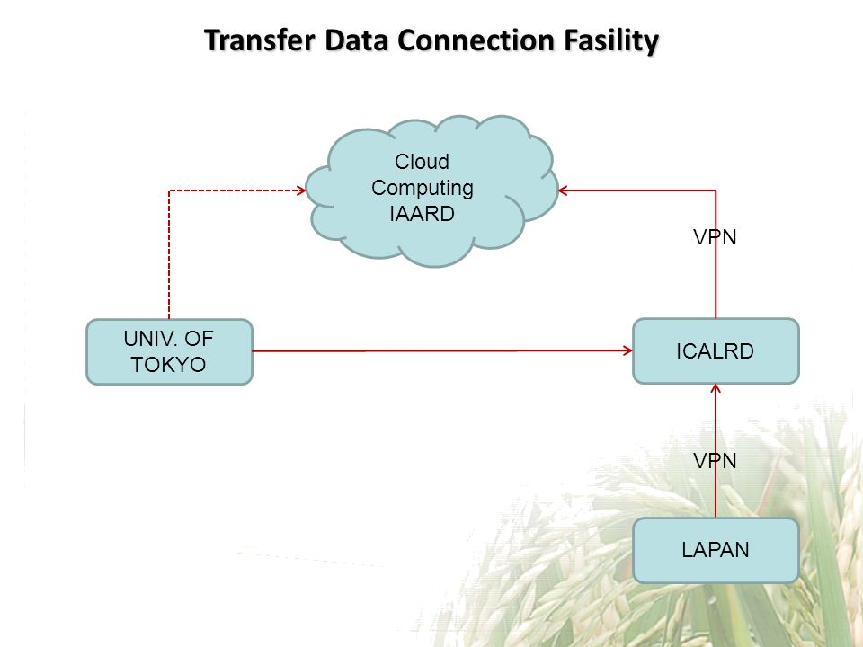 Transfer Data Connection Fasility Cloud Computing IAARD ICALRD LAPAN UNIV. OF TOKYO VPN