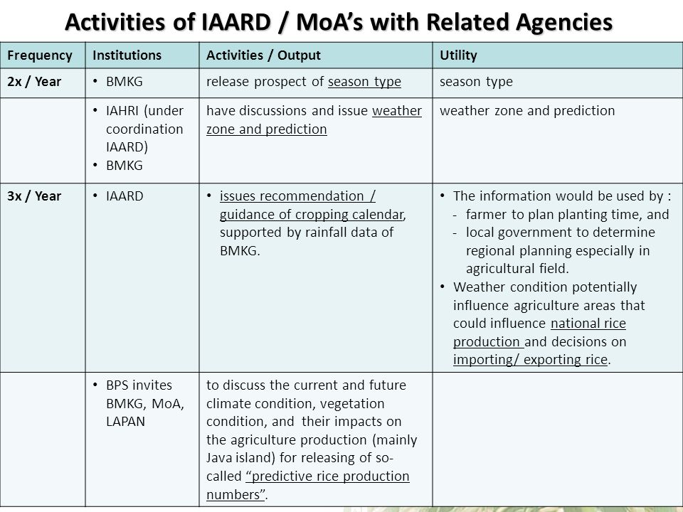 Activities of IAARD / MoAs with Related Agencies FrequencyInstitutionsActivities / OutputUtility 2x / Year BMKGrelease prospect of season typeseason type IAHRI (under coordination IAARD) BMKG have discussions and issue weather zone and prediction weather zone and prediction 3x / Year IAARD issues recommendation / guidance of cropping calendar, supported by rainfall data of BMKG.