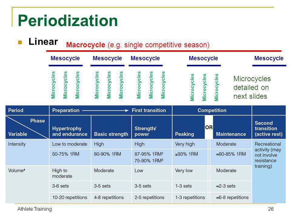 Periodization Linear 26 Athlete Training Macrocycle (e.g. single competitive season) Mesocycle Microcycles Microcycles detailed on next slides