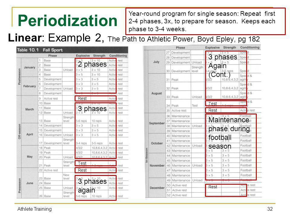 Periodization Linear: Example 2, The Path to Athletic Power, Boyd Epley, pg 182 32 Athlete Training 2 phases Rest 3 phases Rest Test 3 phases again 3