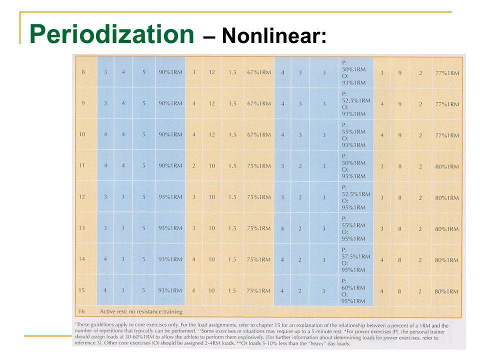 Periodization – Nonlinear: 36