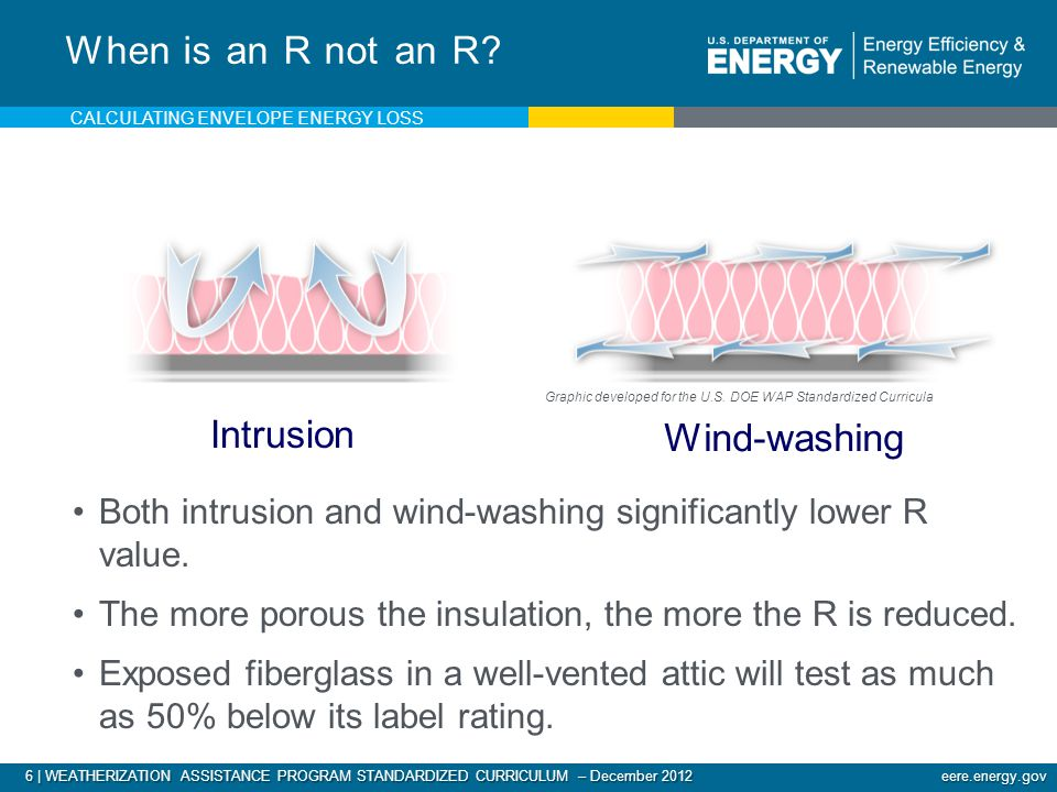 6 | WEATHERIZATION ASSISTANCE PROGRAM STANDARDIZED CURRICULUM – December 2012 eere.energy.gov Intrusion When is an R not an R.