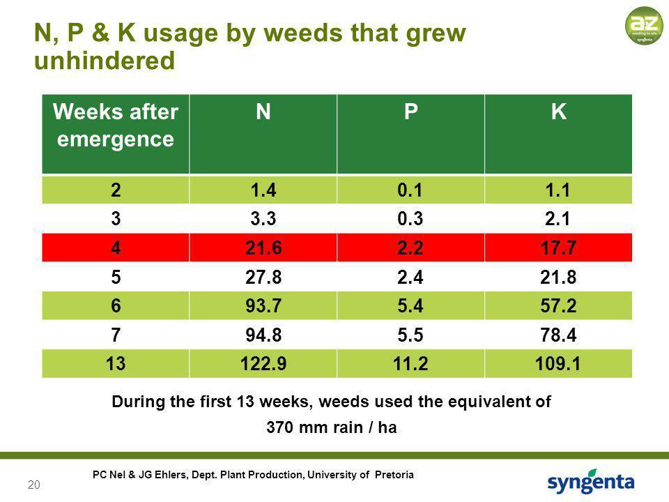 20 PC Nel & JG Ehlers, Dept. Plant Production, University of Pretoria N, P & K usage by weeds that grew unhindered Weeks after emergence NPK 21.40.11.