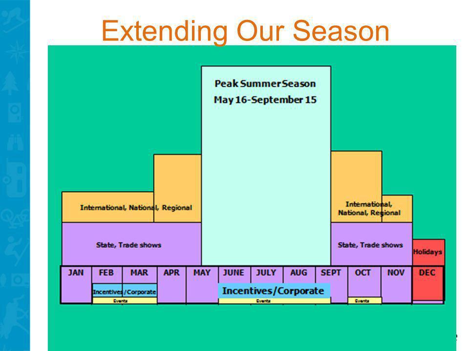 Extending Our Season