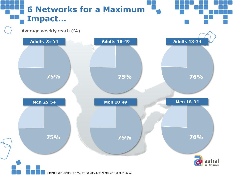 6 Networks for a Maximum Impact… Average weekly reach (%) Source : BBM Infosys, Fr. QC, Mo-Su 2a-2a, from Jan. 2 to Sept. 9, 2012. Adults 25-54 Adults