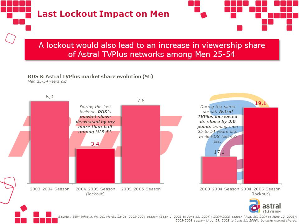 Last Lockout Impact on Men A lockout would also lead to an increase in viewership share of Astral TVPlus networks among Men 25-54 A lockout would also lead to an increase in viewership share of Astral TVPlus networks among Men 25-54 RDS & Astral TVPlus market share evolution (%) Men 25-54 years old During the last lockout, RDSs market share decreased by my more than half among M25-54.