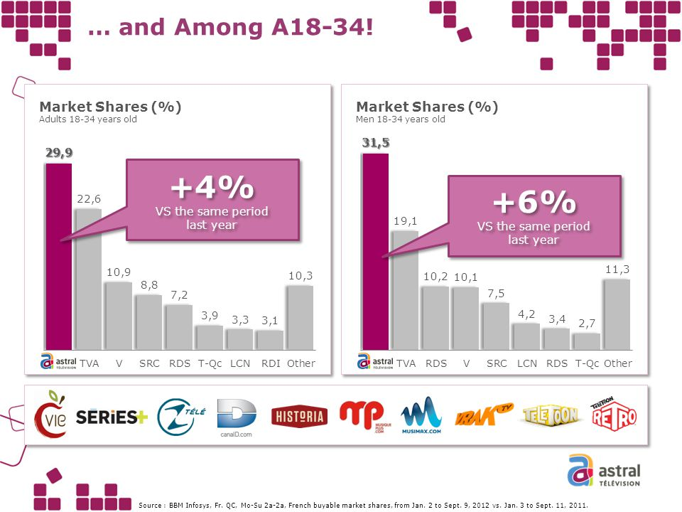 … and Among A18-34! Market Shares (%) Adults 18-34 years old Market Shares (%) Men 18-34 years old +4% VS the same period last year +4% VS the same pe