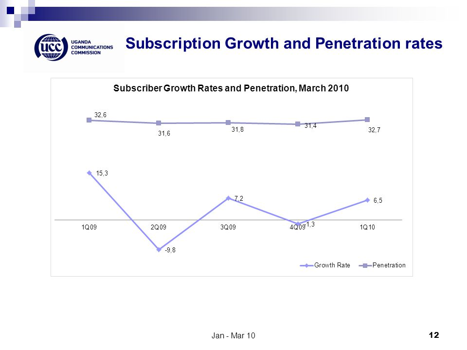 Subscription Growth and Penetration rates Jan - Mar 1012