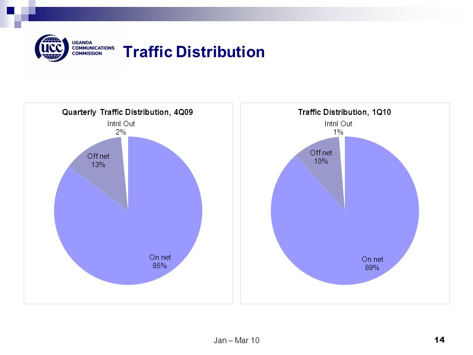 Traffic Distribution Jan – Mar 1014