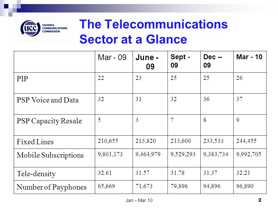 Jan – Mar 102 The Telecommunications Sector at a Glance Mar - 09June - 09 Sept - 09 Dec – 09 Mar - 10 PIP 222325 26 PSP Voice and Data 3231323637 PSP Capacity Resale 53789 Fixed Lines 210,655213,820213,600233,533244,455 Mobile Subscriptions 9,801,1739,464,9799,529,2939,383,7349,992,705 Tele-density 32.6131.5731.7831.3732.21 Number of Payphones 65,66971,67379,89694,89696,890