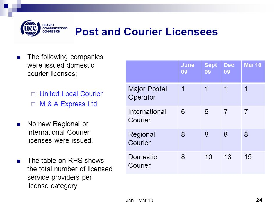 Post and Courier Licensees The following companies were issued domestic courier licenses; United Local Courier M & A Express Ltd No new Regional or international Courier licenses were issued.