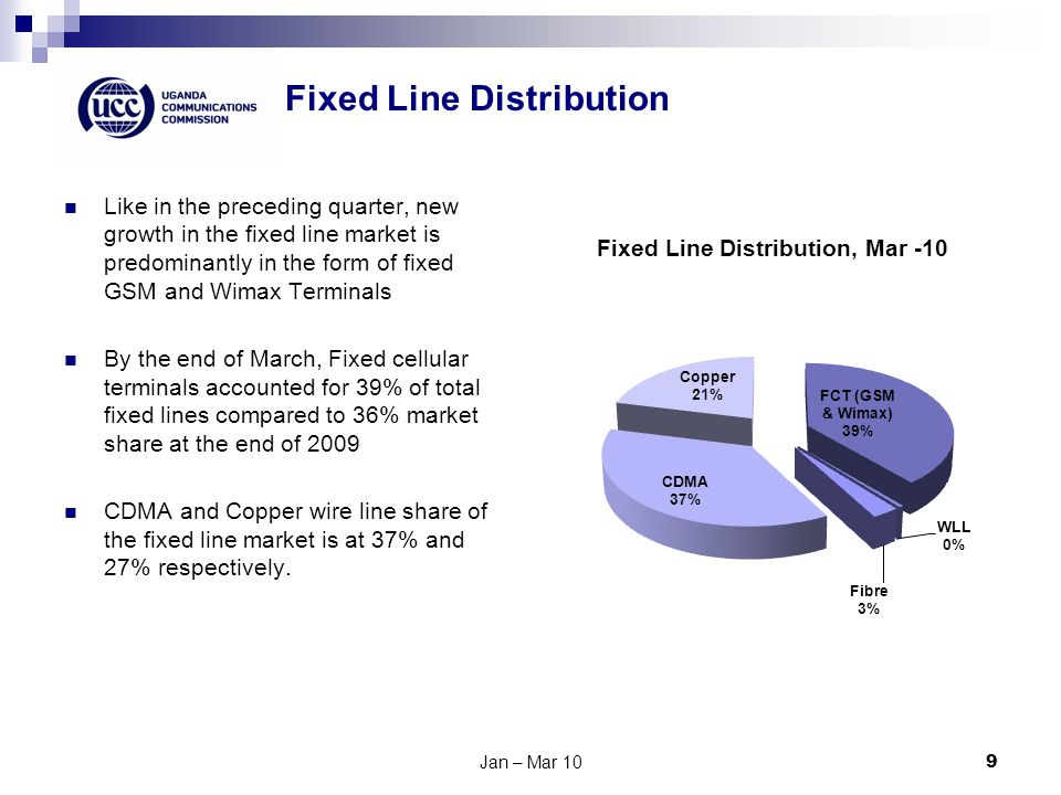 Fixed Line Distribution Jan – Mar 109 Like in the preceding quarter, new growth in the fixed line market is predominantly in the form of fixed GSM and Wimax Terminals By the end of March, Fixed cellular terminals accounted for 39% of total fixed lines compared to 36% market share at the end of 2009 CDMA and Copper wire line share of the fixed line market is at 37% and 27% respectively.
