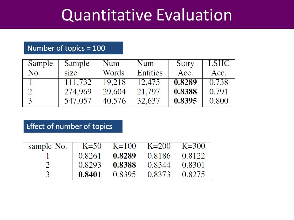 Quantitative Evaluation Number of topics = 100 Effect of number of topics