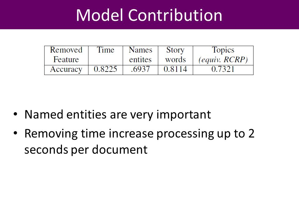 Model Contribution Named entities are very important Removing time increase processing up to 2 seconds per document